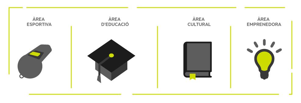 EDUCACIÓ | ESPORT | CULTURA  | EMPRENEDORS